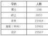 陕西高校毕业生薪酬调查 本科生月均4088元