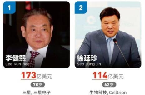 福布斯发布2020年韩国富豪榜 三星实力实在让人惊讶