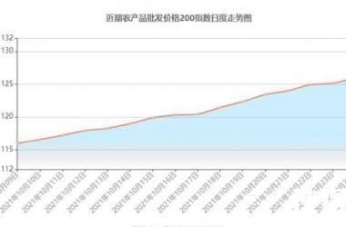 北京10月以来部分菜价涨超50% 为什么涨这么多什么原因?